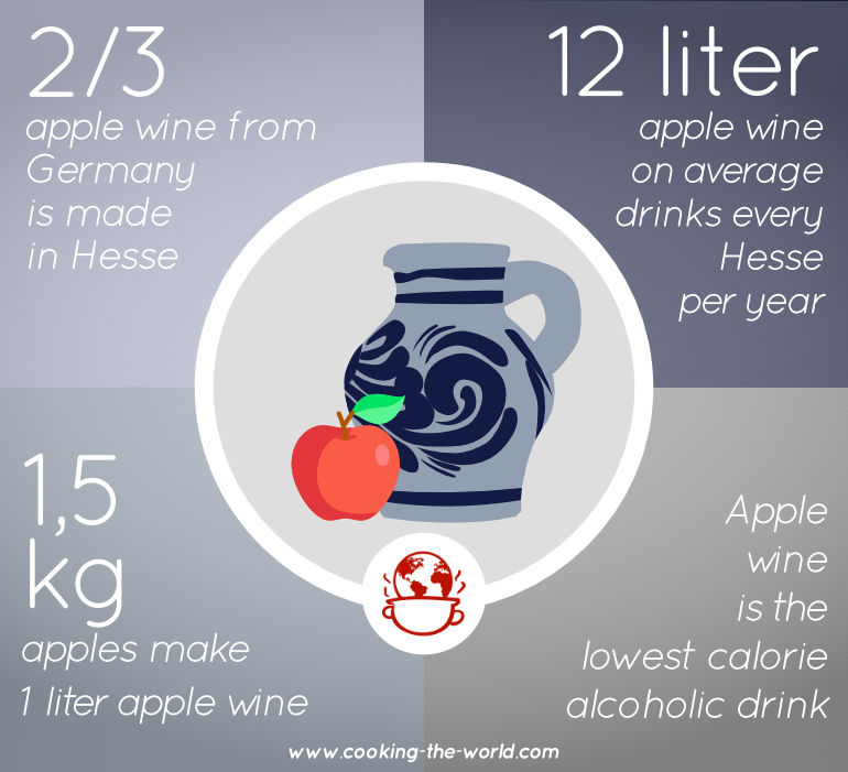 Frankfurt Apple Wine - The Ultimate Guide