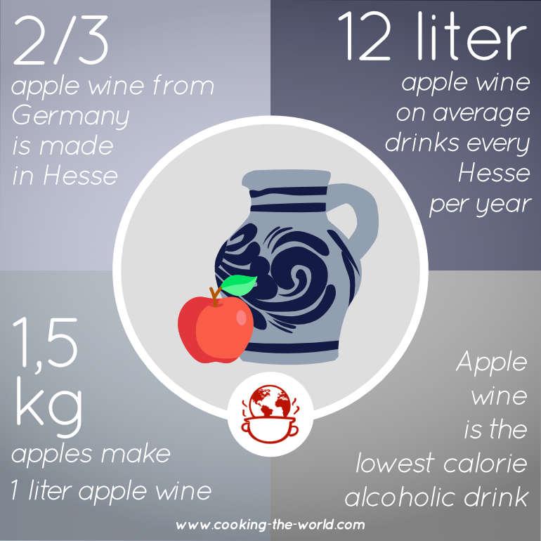 Frankfurt Apple Wine